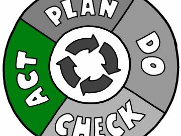 Deming cycle: Plan - Do - Check - Act