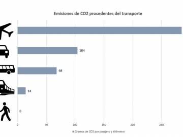 Comparativa de las emisiones de CO2 que se generan por persona en función del medio de transporte utilizado