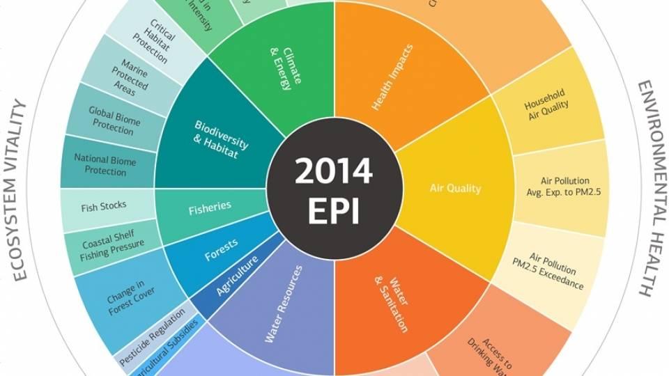 España, entre los países con mejores políticas ambientales
