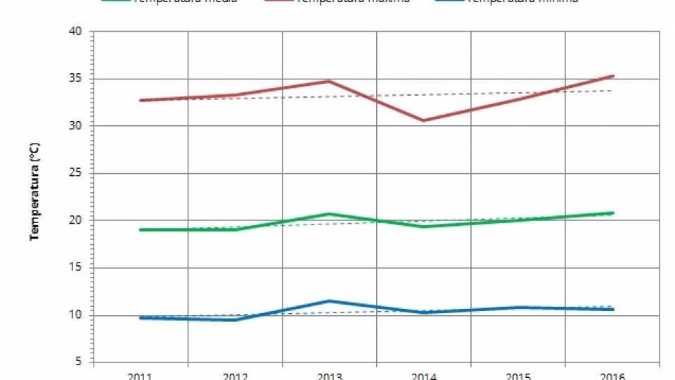 Evolución de la temperatura en Galicia, datos medios de Meteogalicia para las 4 capitales de provincia