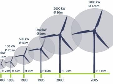 El tamaño de los aerogeneradores ha ido en crecimiento en los últimos años